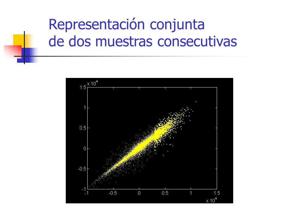 Representación conjunta de dos muestras consecutivas