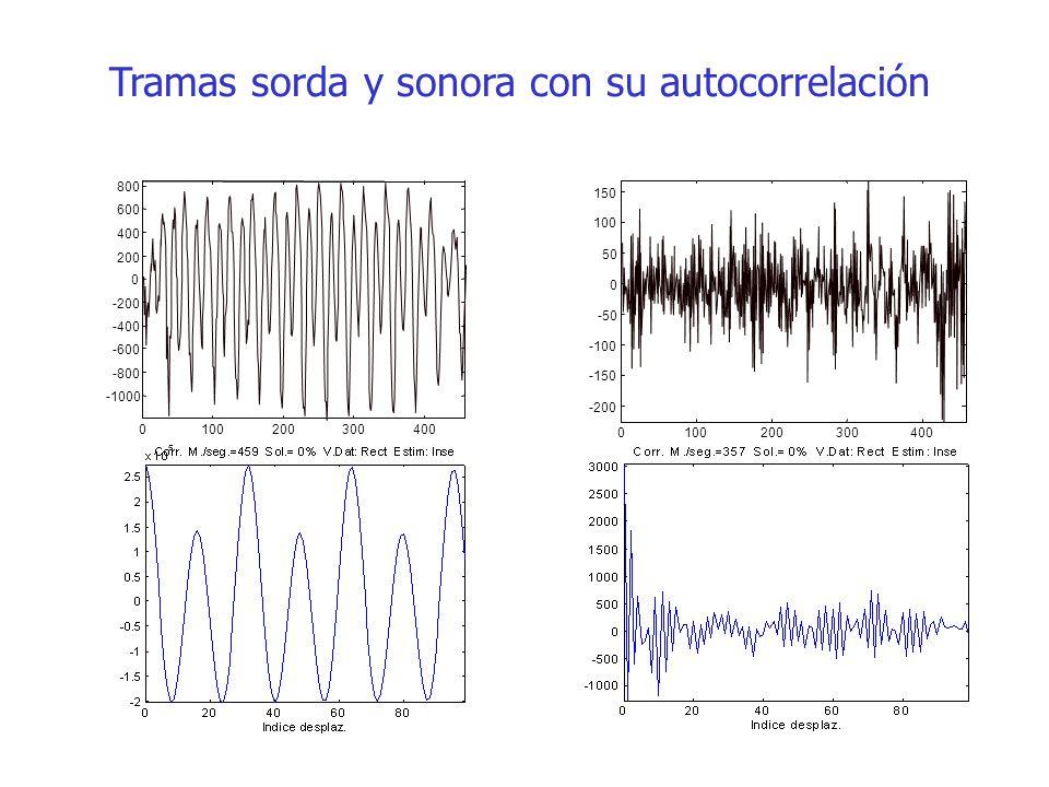 Tramas sorda y sonora con su autocorrelación 0100200300400 -1000 -800 -600 -400 -200 0 200 400 600 800 0100200300 400 -200 -150 -100 -50 0 50 100 150