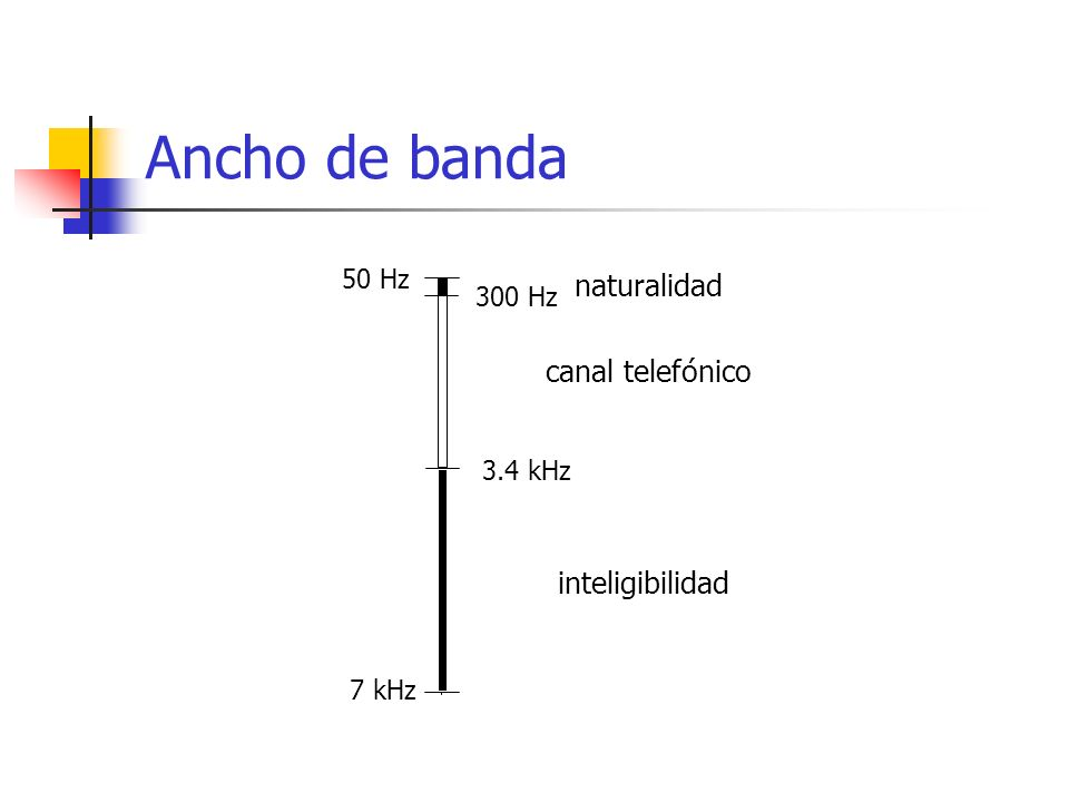 Ancho de banda canal telefónico inteligibilidad 50 Hz 300 Hz 3.4 kHz 7 kHz naturalidad