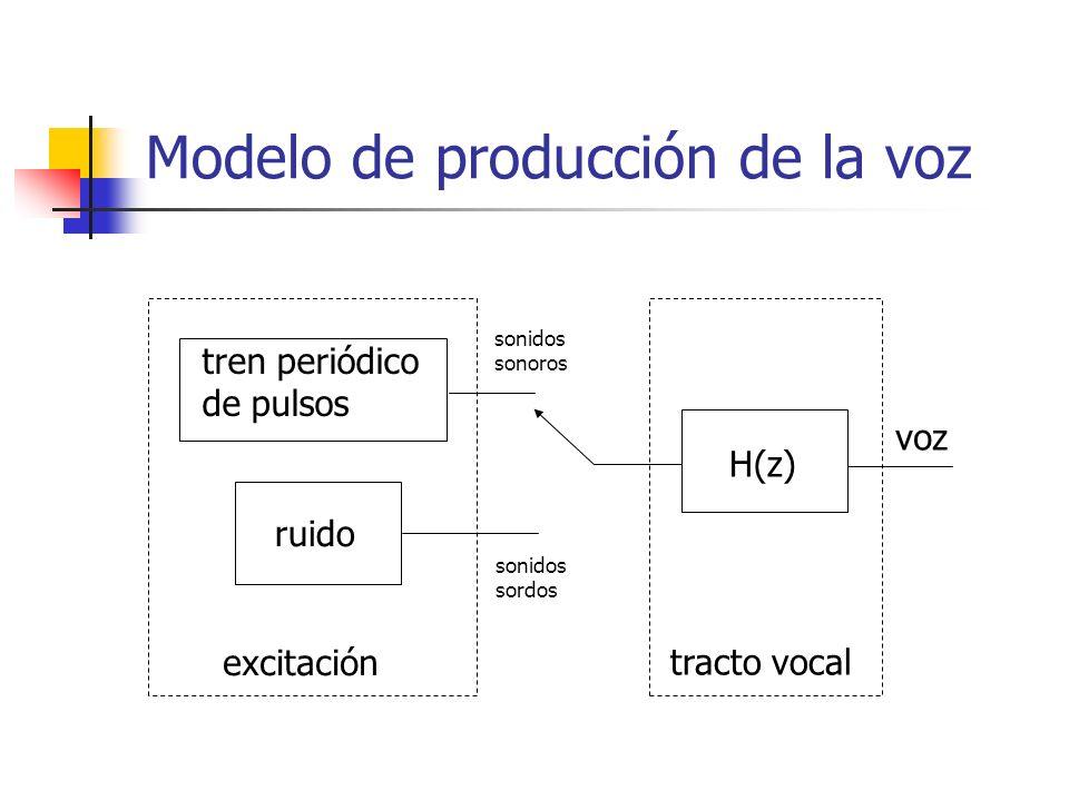 Modelo de producción de la voz excitación tracto vocal voz ruido tren periódico de pulsos H(z) sonidos sonoros sonidos sordos