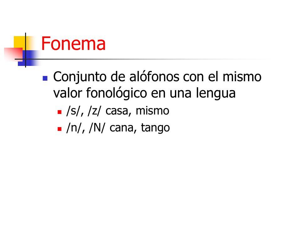 Fonema Conjunto de alófonos con el mismo valor fonológico en una lengua /s/, /z/ casa, mismo /n/, /N/ cana, tango