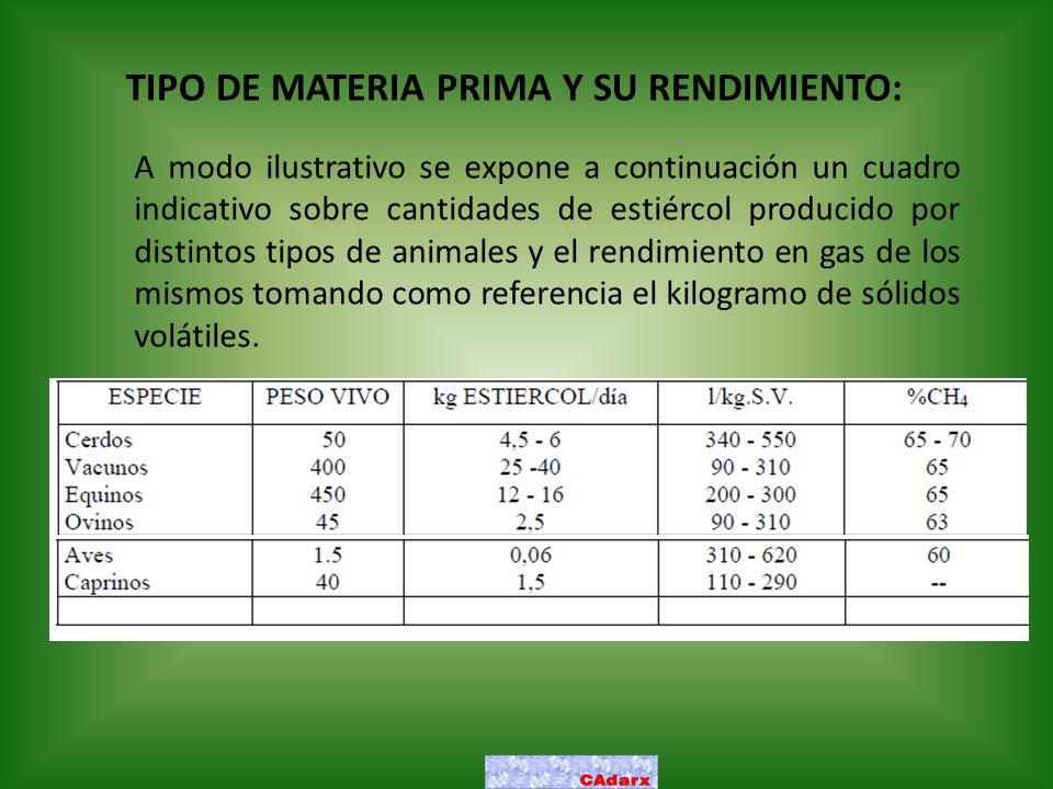 TIPO DE MATERIA PRIMA Y SU RENDIMIENTO: A modo ilustrativo se expone a continuación un cuadro indicativo sobre cantidades de estiércol producido por d