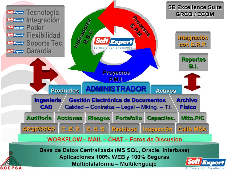 Base de Datos Centralizada (MS SQL, Oracle, Interbase) Aplicaciones 100% WEB y 100% Seguras Multiplataforma – Multilenguaje SE Excellence Suite GRCQ /