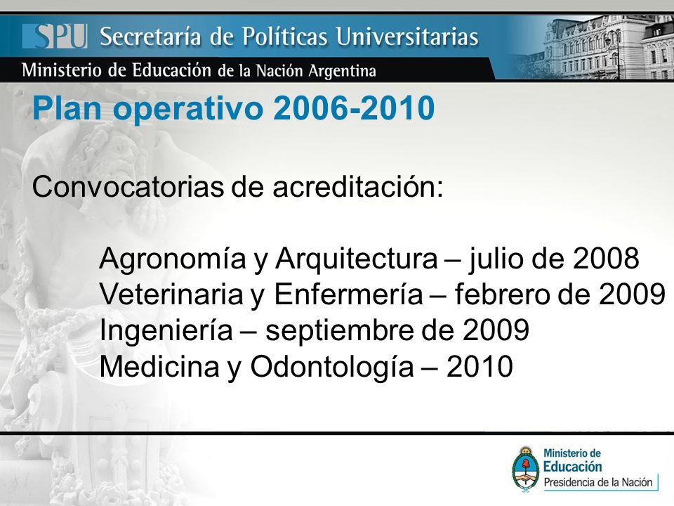 Plan operativo 2006-2010 Convocatorias de acreditación: Agronomía y Arquitectura – julio de 2008 Veterinaria y Enfermería – febrero de 2009 Ingeniería