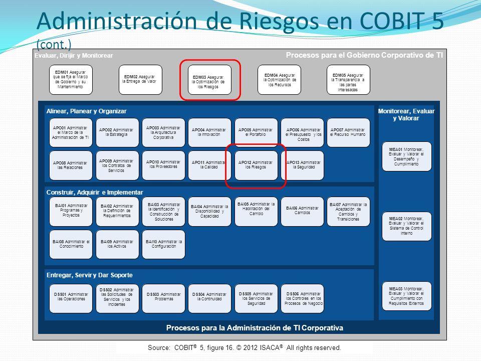 Evaluar, Dirijir y Monitorear Procesos para el Gobierno Corporativo de TI Procesos para la Administración de TI Corporativa Alinear, Planear y Organiz
