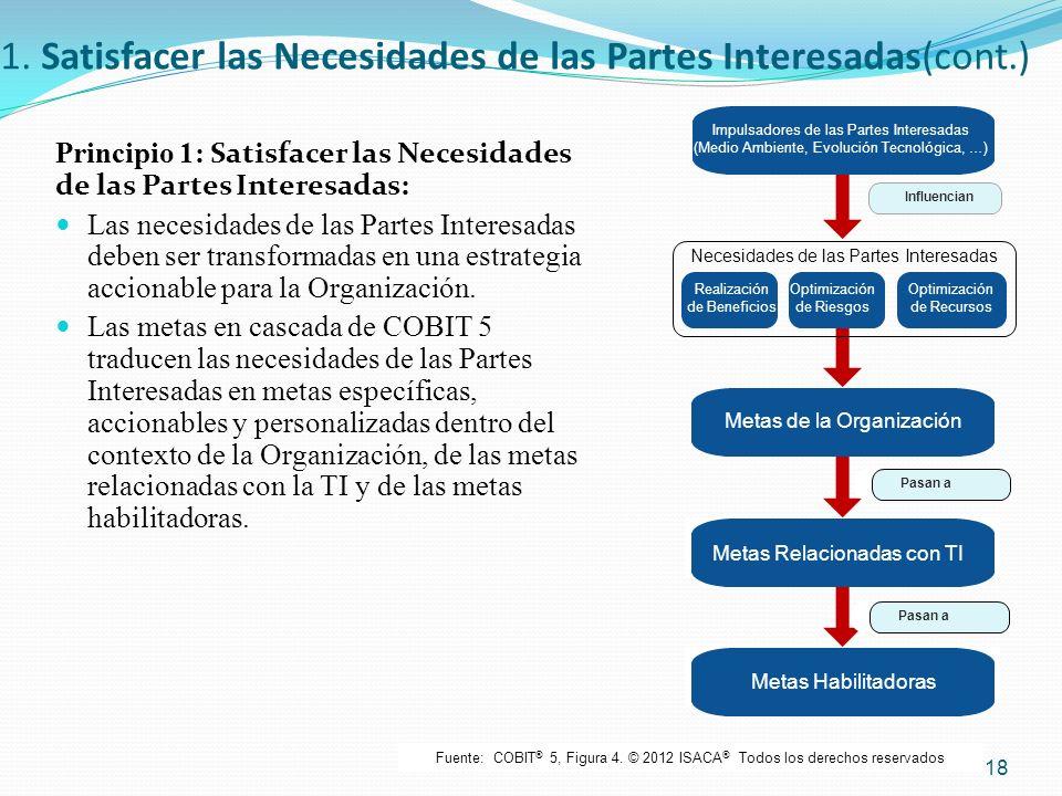 1. Satisfacer las Necesidades de las Partes Interesadas(cont.) Principio 1: Satisfacer las Necesidades de las Partes Interesadas : Las necesidades de