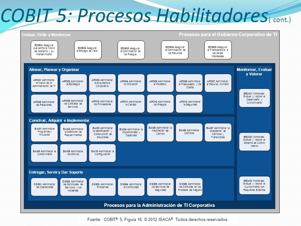 COBIT 5: Procesos Habilitadores ( cont.) Evaluar, Dirijir y Monitorear Procesos para el Gobierno Corporativo de TI Procesos para la Administración de