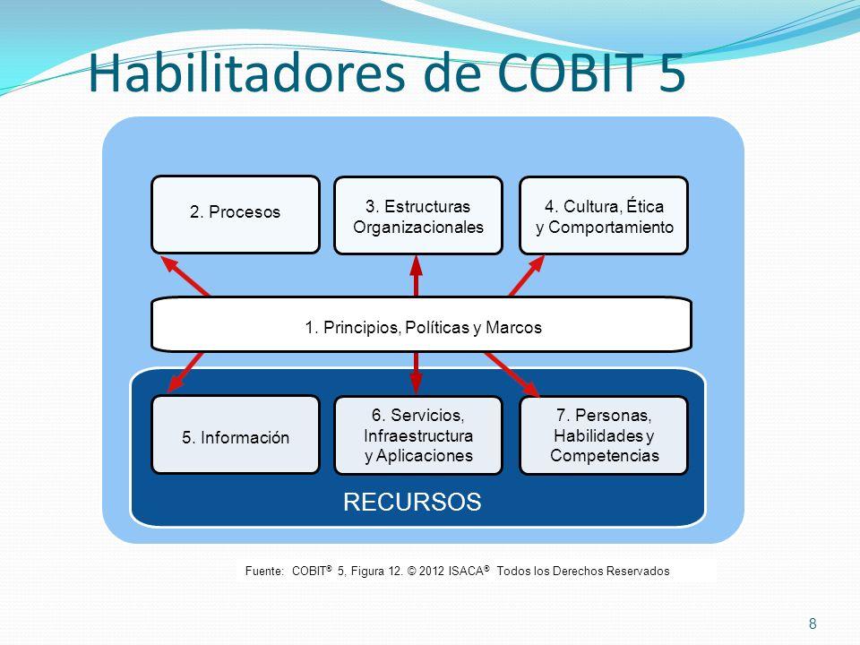 Habilitadores de COBIT 5 8 Fuente: COBIT ® 5, Figura 12. © 2012 ISACA ® Todos los Derechos Reservados 1. Principios, Políticas y Marcos 2. Procesos 3.