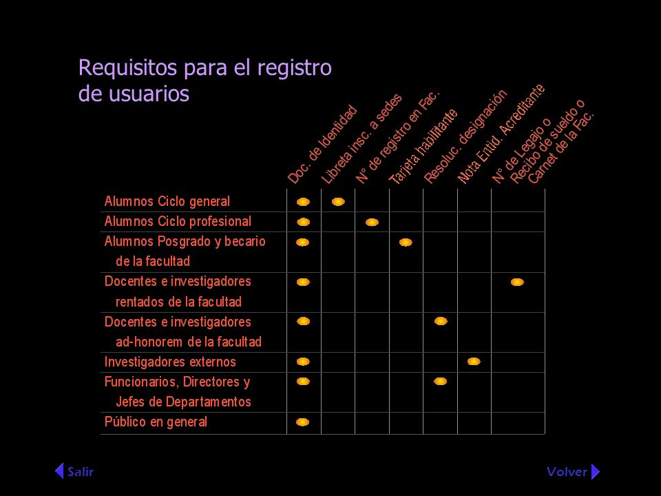 Requisitos para el registro de usuarios SalirVolver