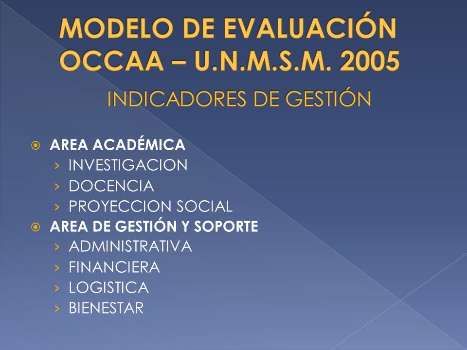 AREA ACADÉMICA INVESTIGACION DOCENCIA PROYECCION SOCIAL AREA DE GESTIÓN Y SOPORTE ADMINISTRATIVA FINANCIERA LOGISTICA BIENESTAR