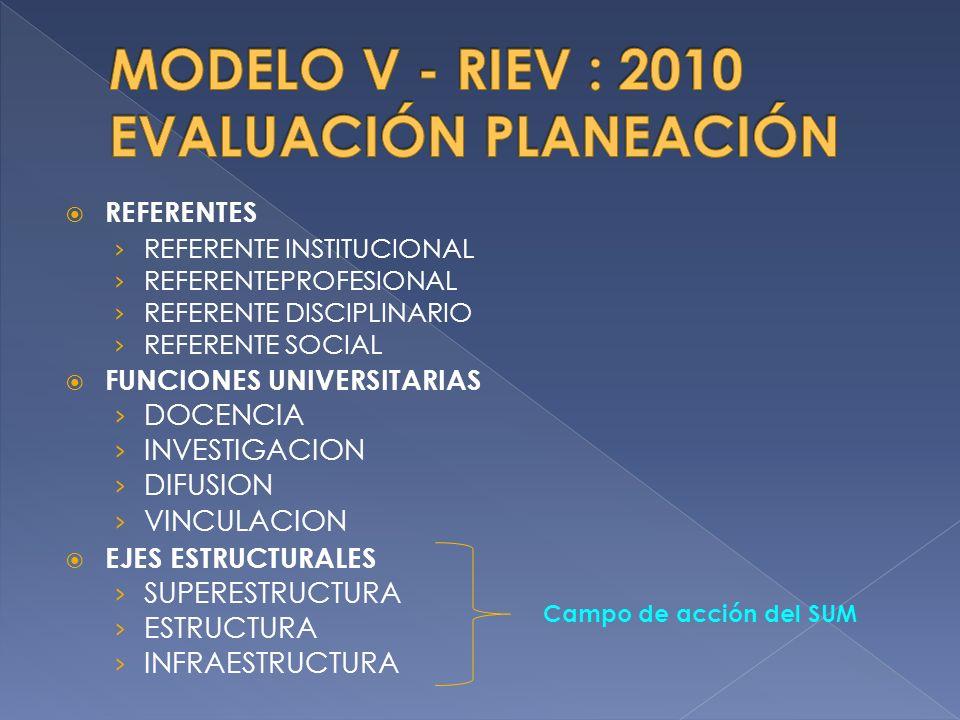 REFERENTES REFERENTE INSTITUCIONAL REFERENTEPROFESIONAL REFERENTE DISCIPLINARIO REFERENTE SOCIAL FUNCIONES UNIVERSITARIAS DOCENCIA INVESTIGACION DIFUSION VINCULACION EJES ESTRUCTURALES SUPERESTRUCTURA ESTRUCTURA INFRAESTRUCTURA Campo de acción del SUM