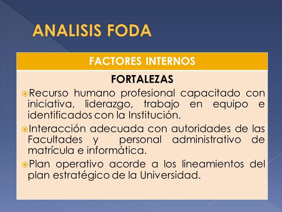 FACTORES INTERNOS FORTALEZAS Recurso humano profesional capacitado con iniciativa, liderazgo, trabajo en equipo e identificados con la Institución.