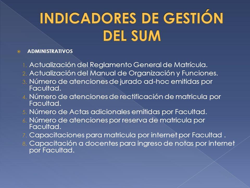 ADMINISTRATIVOS 1.Actualización del Reglamento General de Matrícula.