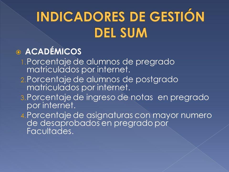 ACADÉMICOS 1.Porcentaje de alumnos de pregrado matriculados por internet.