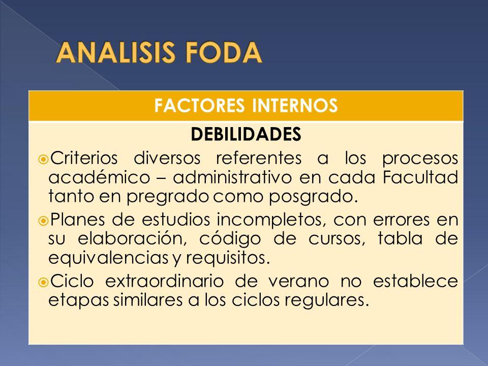 FACTORES INTERNOS DEBILIDADES Déficit de personal requerido para los procedimientos administrativos.