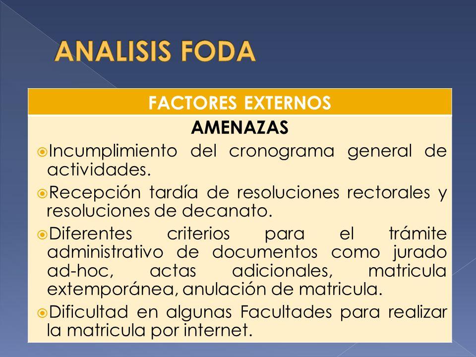 FACTORES EXTERNOS AMENAZAS Incumplimiento del cronograma general de actividades. Recepción tardía de resoluciones rectorales y resoluciones de decanat