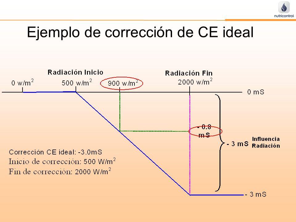 Ejemplo de corrección de CE ideal