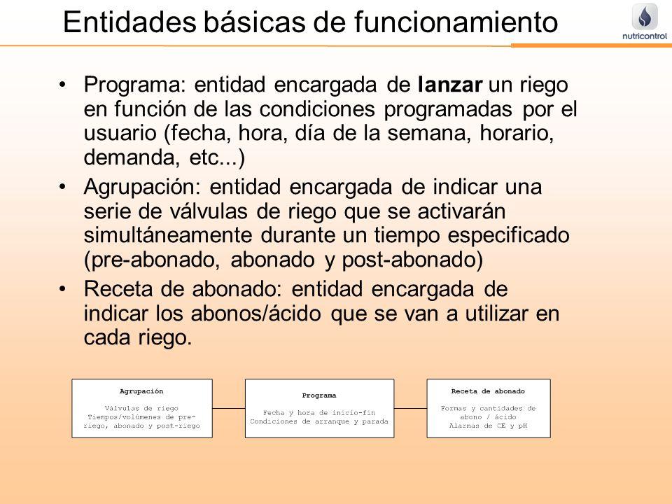 Entidades básicas de funcionamiento Programa: entidad encargada de lanzar un riego en función de las condiciones programadas por el usuario (fecha, ho