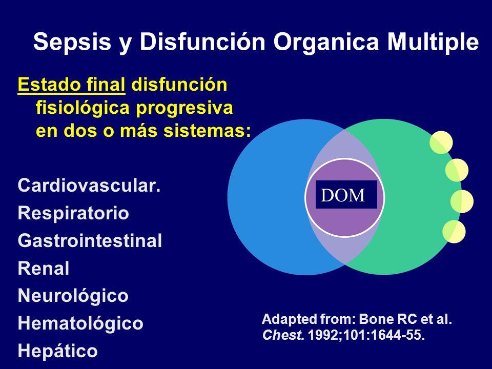 Sepsis y Disfunción Organica Multiple Estado final disfunción fisiológica progresiva en dos o más sistemas: Cardiovascular.