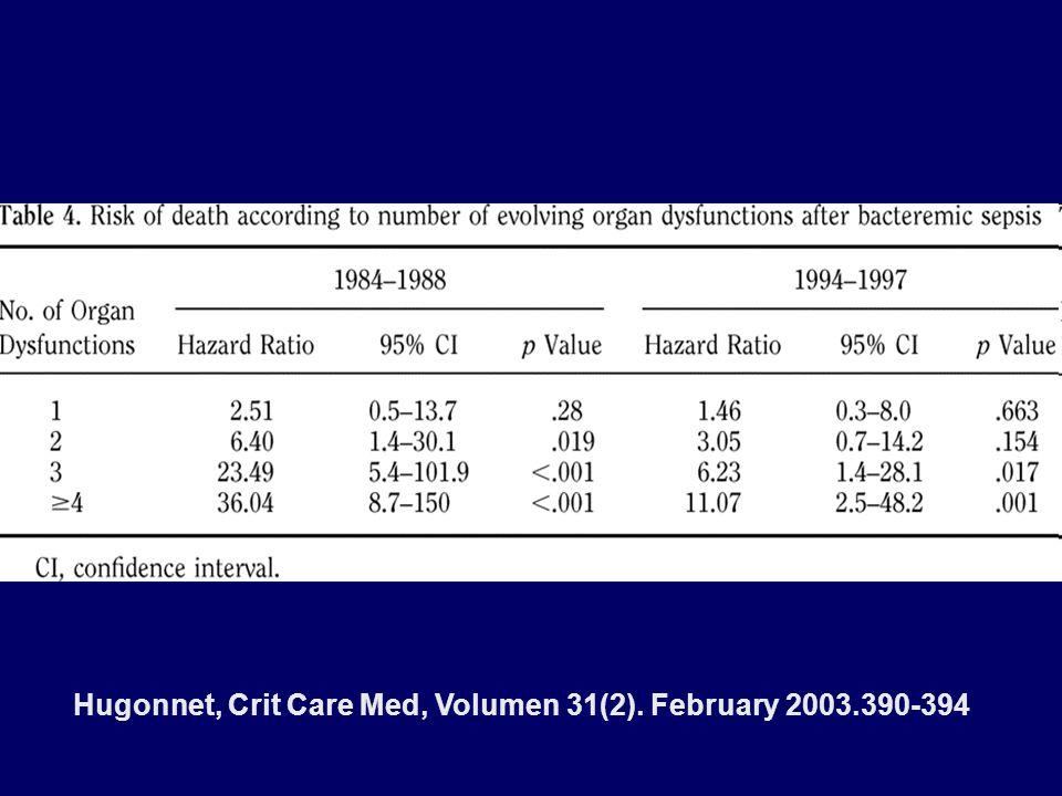 Hugonnet, Crit Care Med, Volumen 31(2). February 2003.390-394
