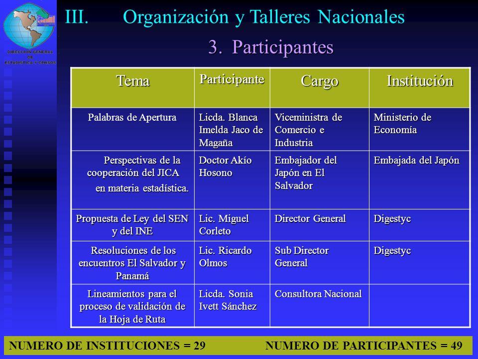 11 TemaParticipanteCargoInstitución Palabras de Apertura Licda. Blanca Imelda Jaco de Magaña Viceministra de Comercio e Industria Ministerio de Econom