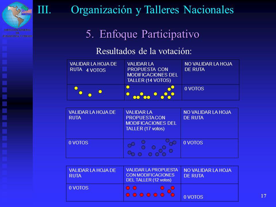 17 VALIDAR LA HOJA DE RUTA VALIDAR LA PROPUESTA CON MODIFICACIONES DEL TALLER (12 votos) NO VALIDAR LA HOJA DE RUTA 0 VOTOS NO VALIDAR LA HOJA DE RUTA