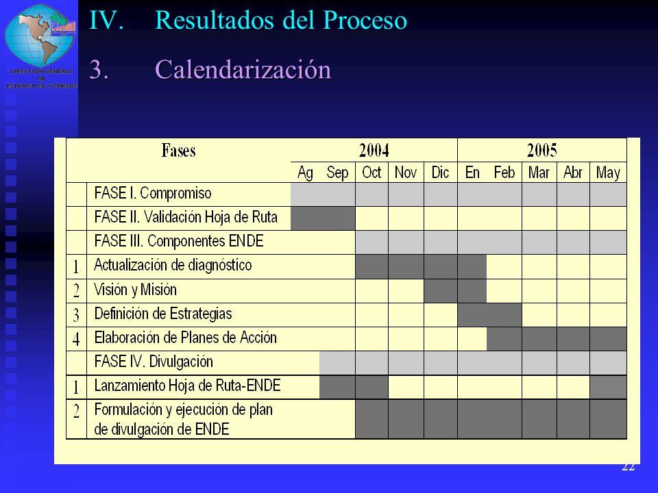 22 IV.Resultados del Proceso 3.Calendarización