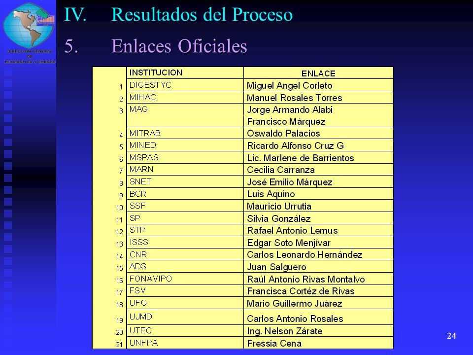 24 IV.Resultados del Proceso 5.Enlaces Oficiales