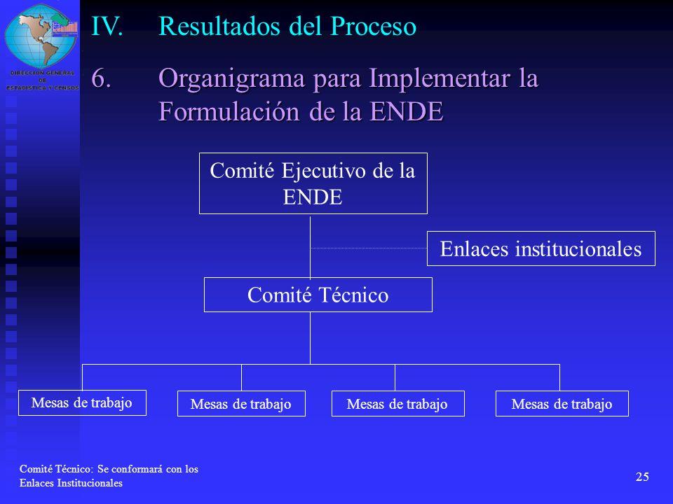 25 Comité Ejecutivo de la ENDE Comité Técnico Enlaces institucionales Mesas de trabajo Comité Técnico: Se conformará con los Enlaces Institucionales 6