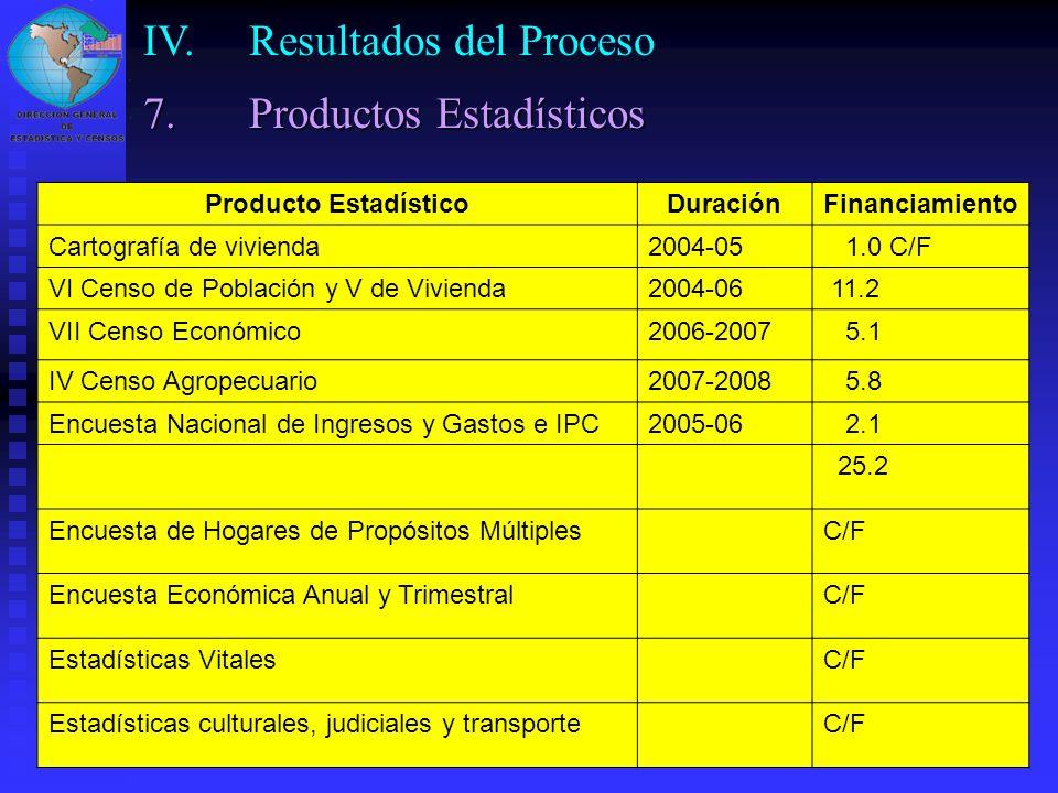 26 Producto EstadísticoDuraciónFinanciamiento Cartografía de vivienda2004-05 1.0 C/F VI Censo de Población y V de Vivienda2004-06 11.2 VII Censo Econó