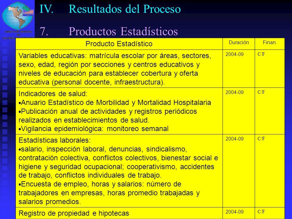 28 Producto Estadístico DuraciónFinan. Variables educativas: matrícula escolar por áreas, sectores, sexo, edad, región por secciones y centros educati