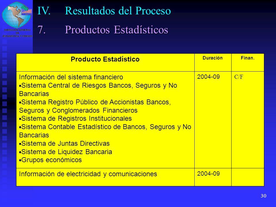 30 Producto Estadístico DuraciónFinan. Información del sistema financiero Sistema Central de Riesgos Bancos, Seguros y No Bancarias Sistema Registro P