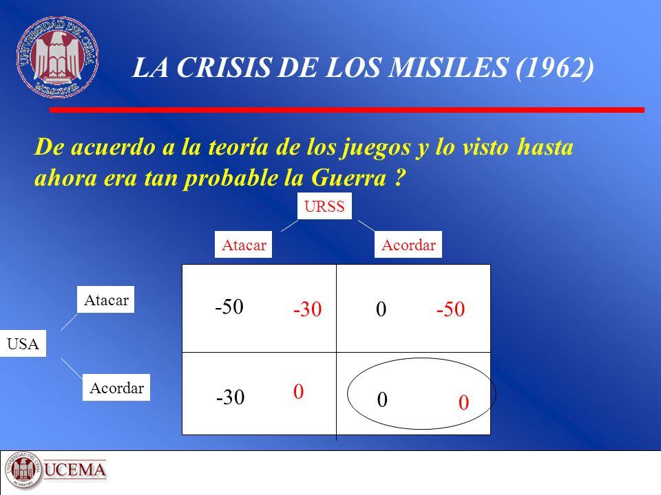 LA CRISIS DE LOS MISILES (1962) De acuerdo a la teoría de los juegos y lo visto hasta ahora era tan probable la Guerra ? USA Atacar Acordar URSS Ataca