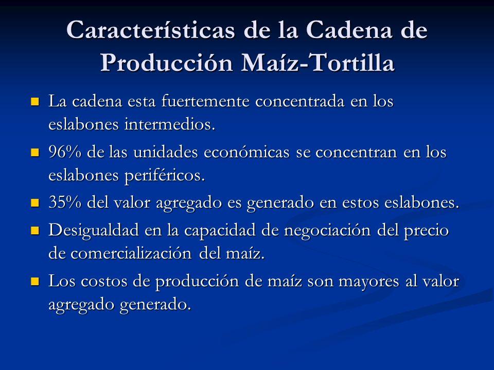 Características de la Cadena de Producción Maíz-Tortilla La cadena esta fuertemente concentrada en los eslabones intermedios.