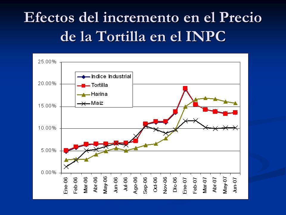 Efectos del incremento en el Precio de la Tortilla en el INPC