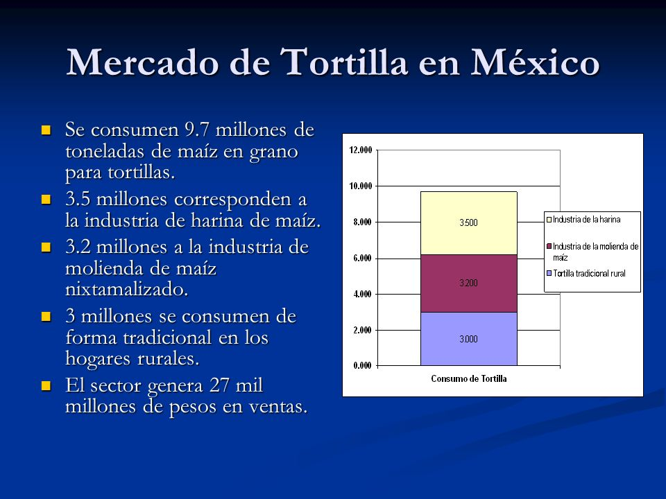 Mercado de Tortilla en México Se consumen 9.7 millones de toneladas de maíz en grano para tortillas.
