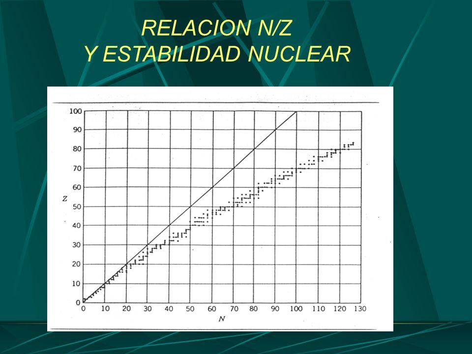 RELACION N/Z Y ESTABILIDAD NUCLEAR