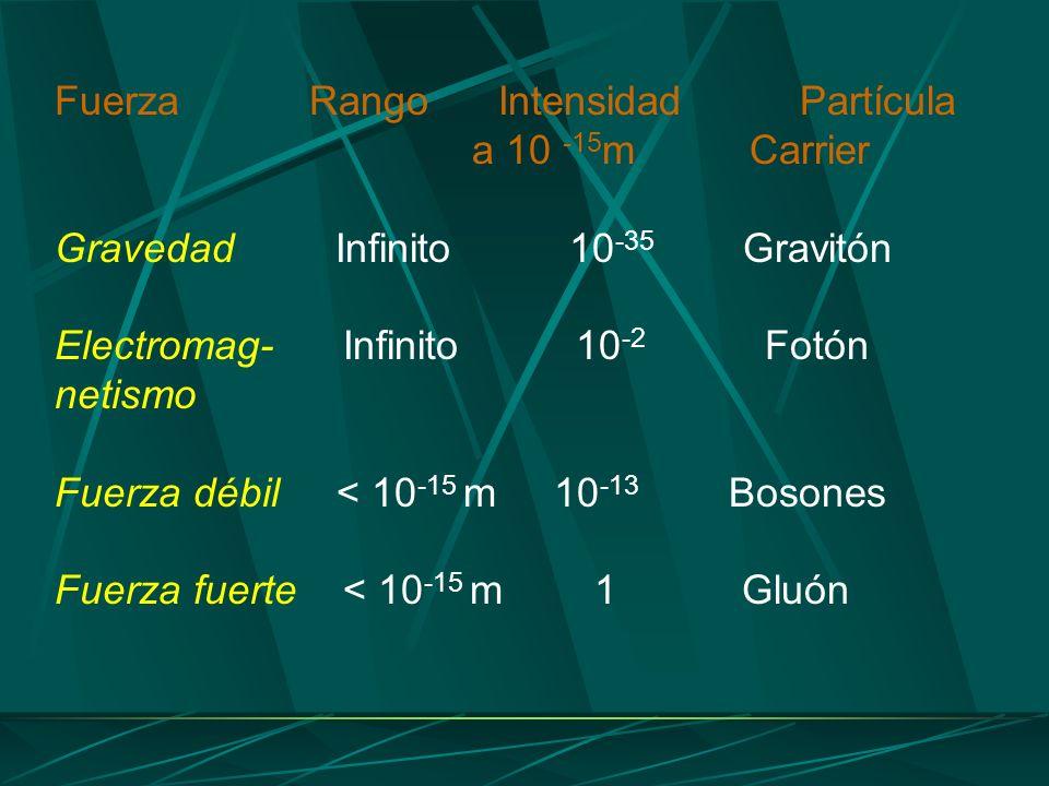 Fuerza Rango Intensidad Partícula a 10 -15 m Carrier Gravedad Infinito 10 -35 Gravitón Electromag- Infinito 10 -2 Fotón netismo Fuerza débil < 10 -15