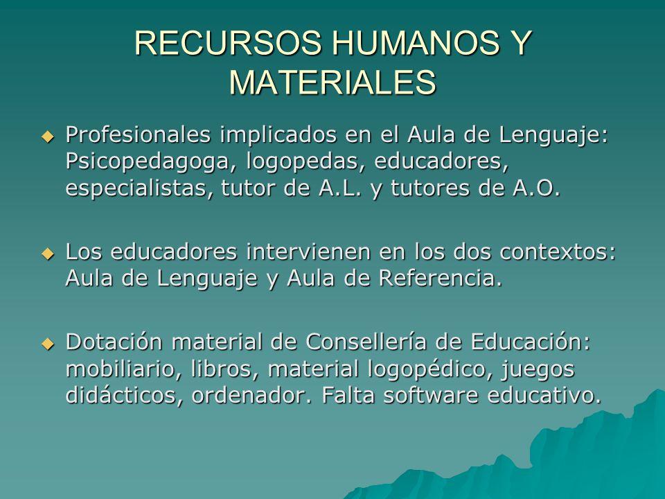 RECURSOS HUMANOS Y MATERIALES Profesionales implicados en el Aula de Lenguaje: Psicopedagoga, logopedas, educadores, especialistas, tutor de A.L.