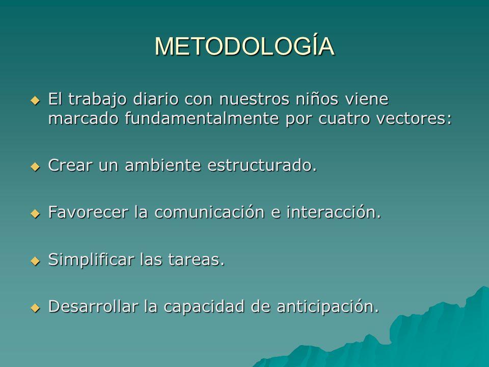 METODOLOGÍA El trabajo diario con nuestros niños viene marcado fundamentalmente por cuatro vectores: El trabajo diario con nuestros niños viene marcado fundamentalmente por cuatro vectores: Crear un ambiente estructurado.