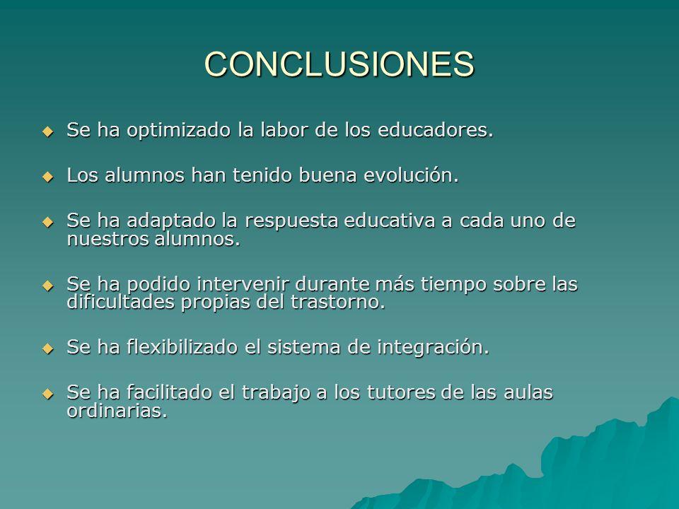 CONCLUSIONES Se ha optimizado la labor de los educadores. Se ha optimizado la labor de los educadores. Los alumnos han tenido buena evolución. Los alu
