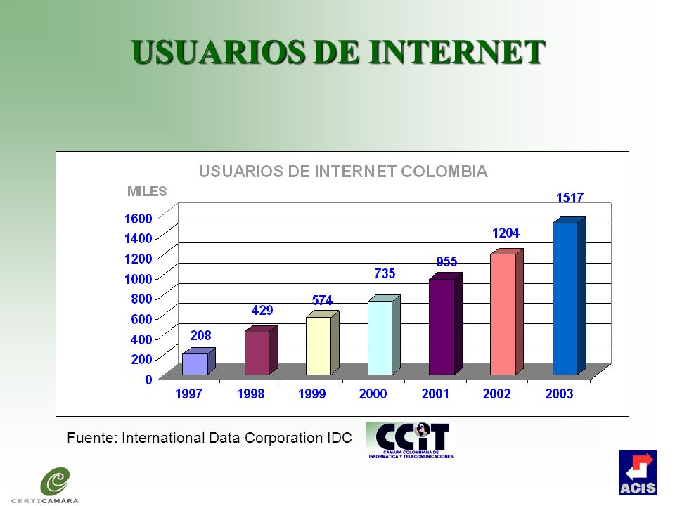 USUARIOS DE INTERNET Fuente: International Data Corporation IDC