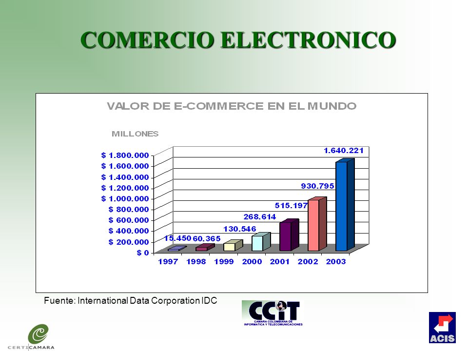 COMERCIO ELECTRONICO Fuente: International Data Corporation IDC