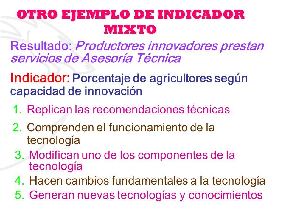 13 Indicador: Porcentaje de agricultores según capacidad de innovación 1.Replican las recomendaciones técnicas 2.Comprenden el funcionamiento de la te