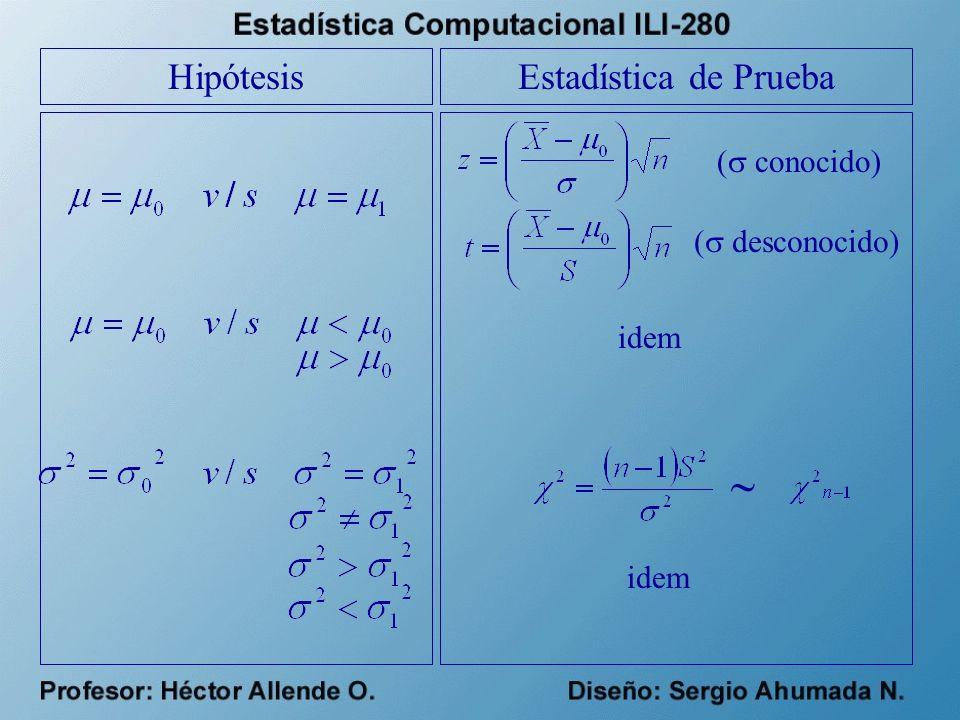 HipótesisEstadística de Prueba ( conocido) ( desconocido) idem