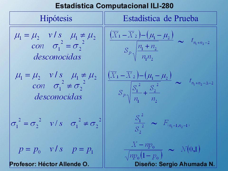 HipótesisEstadística de Prueba