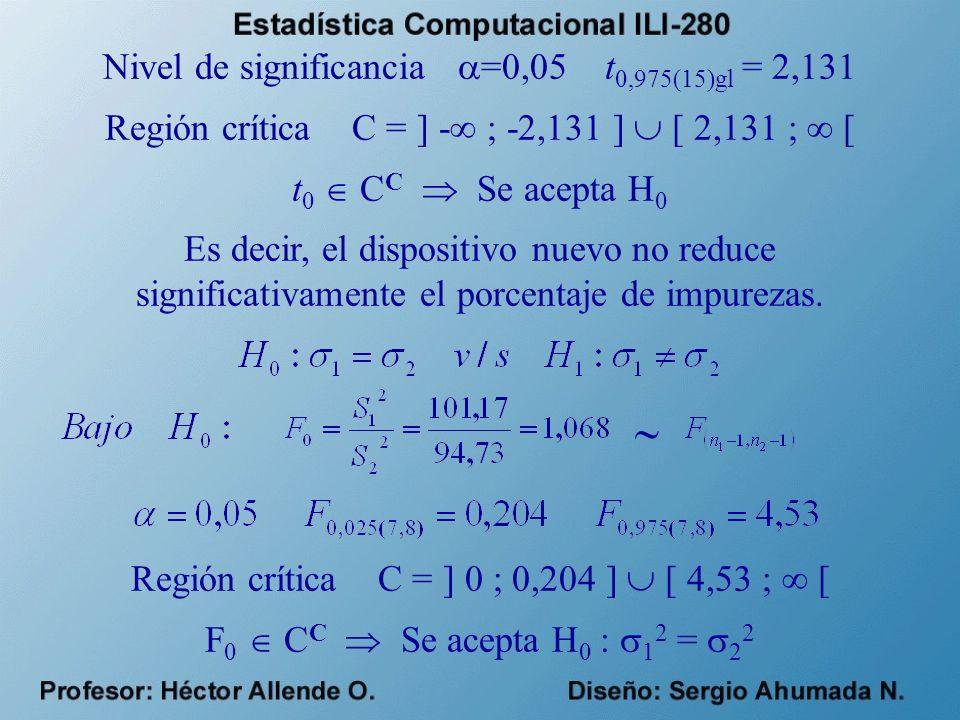Nivel de significancia =0,05 t 0,975(15)gl = 2,131 Región crítica C = ] - ; -2,131 ] [ 2,131 ; [ t 0 C C Se acepta H 0 Es decir, el dispositivo nuevo no reduce significativamente el porcentaje de impurezas.