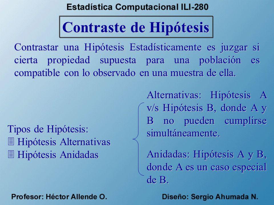 Contraste de Hipótesis Contrastar una Hipótesis Estadísticamente es juzgar si cierta propiedad supuesta para una población es compatible con lo observado en una muestra de ella.