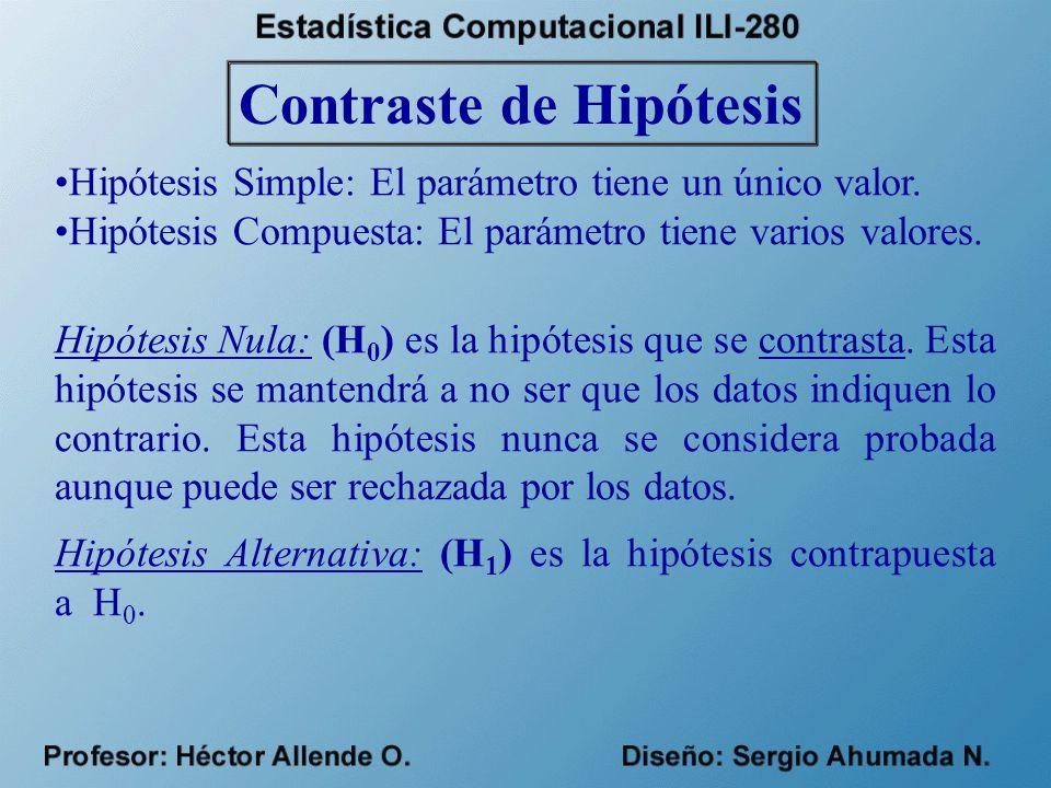 Contraste de Hipótesis Hipótesis Simple: El parámetro tiene un único valor.