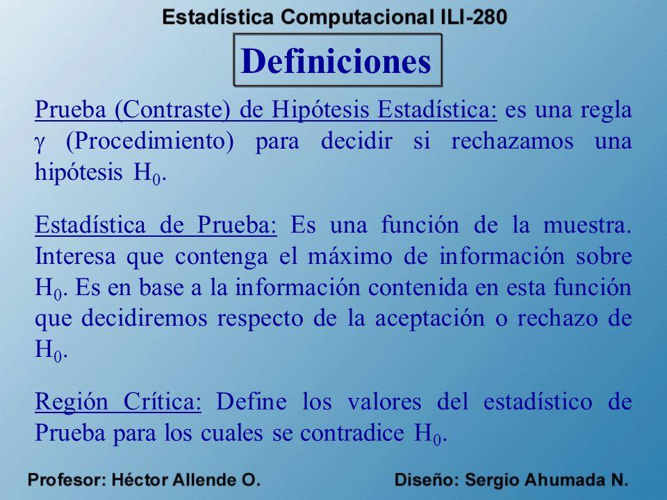 Definiciones Prueba (Contraste) de Hipótesis Estadística: es una regla (Procedimiento) para decidir si rechazamos una hipótesis H 0.